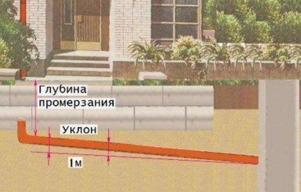 Уровень промерзания грунта