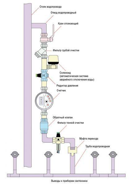 Классическая схема водопровода в доме