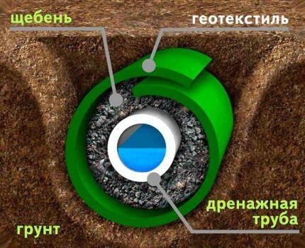 Трубчатая дрена в разрезе