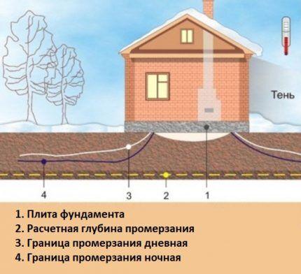 Промерзание грунта