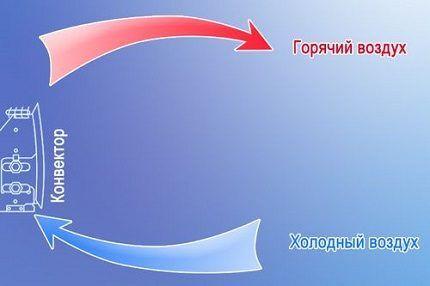 Схема работы бытового электроконвектора