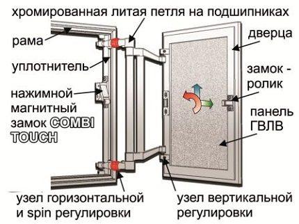 Конструкция люка для ревизионной ниши