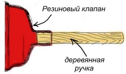 Конструктивное устройство вантуза