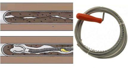 Как работает гибкий трос
