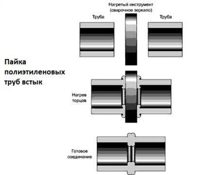 Схема сварки полиэтиленовых труб встык