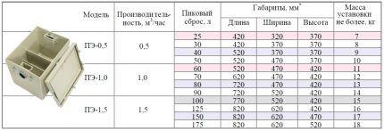 Ориентировочные параметры жироуловителей под мойку