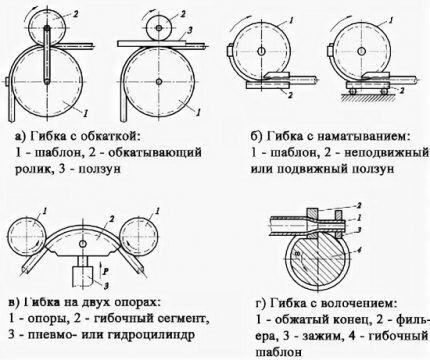 Схема гибки труб из нержавейки путем обкатки