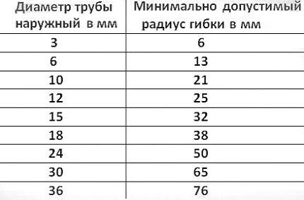 Таблица с минимальными радиусами изгиба
