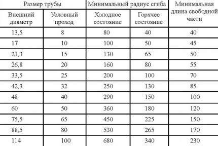 Таблица для определения минимального диаметра гибки труб
