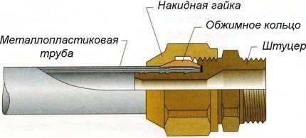 Схема обжимного фитинга