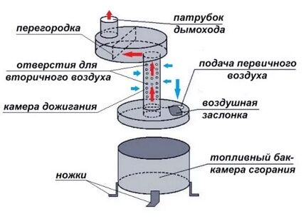 Схема простейшей печки на отработанном масле
