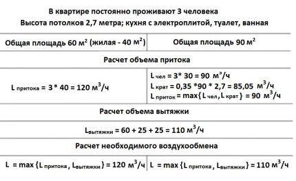 Пример расчета минимального объема
