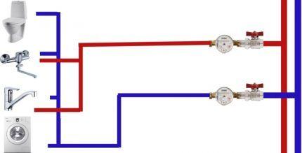 Последовательная сеть водопровода