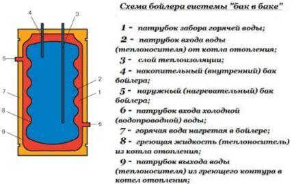 Бойлер косвенного нагрева: устройство, принцип работы и схемы подключения