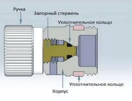 Схема устройства крана Маевского