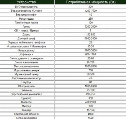 Таблица потребляемых мощностей
