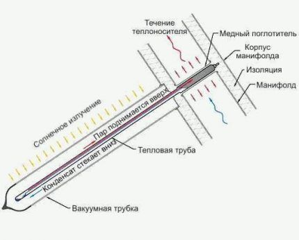 Канал «Heat pipe»