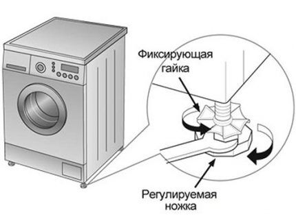 Схема регулировки высоты машинки