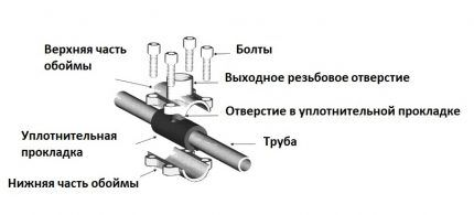 Седелка для врезки в трубу