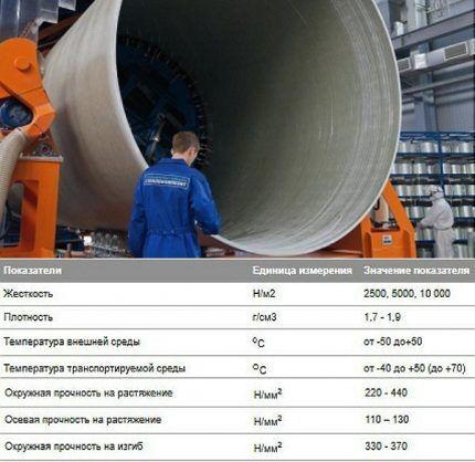 Производство труб Flowtech