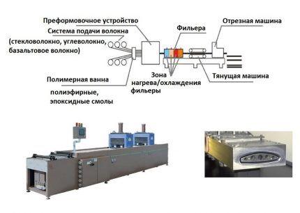 Изготовлением методом пултрузии