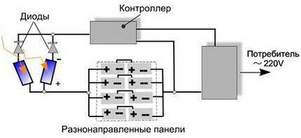 Как соединить разнонаправленные элементы