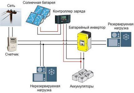 Как правильно совместить системы