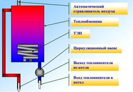 Устройство ТЭНового электрокотла