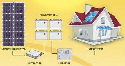 Устройство системы генерации энергии