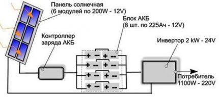 Схема расчета солнечных панелей