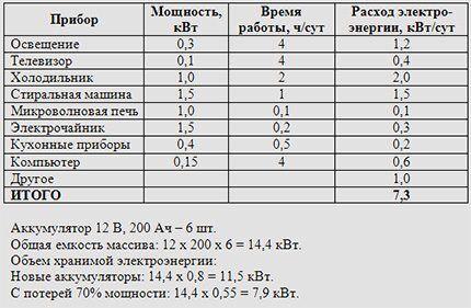 Расчет количества и емкости аккумуляторов