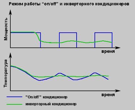 График работы инверторной и обычной системы
