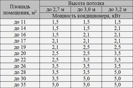 Таблица для расчета необходимой мощности кондиционера
