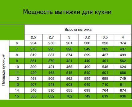 Таблица соотношения мощности и площади