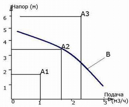 График зависимости водяного напора от скорости теплоносителя