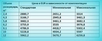 Таблица цен на монтаж газгольдера