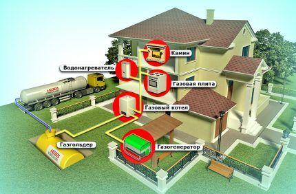 Схема газификации