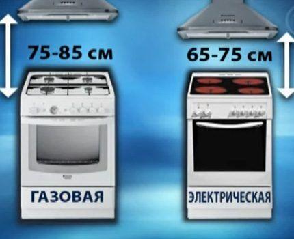 Высота вытяжки для газовых плит
