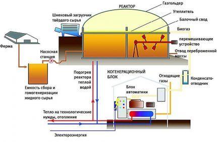 Схема устройства производительной установки