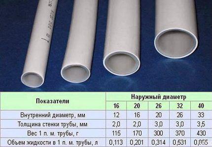 Диаметр отопительных труб