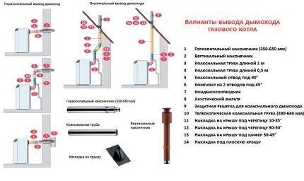 Вывод дымохода