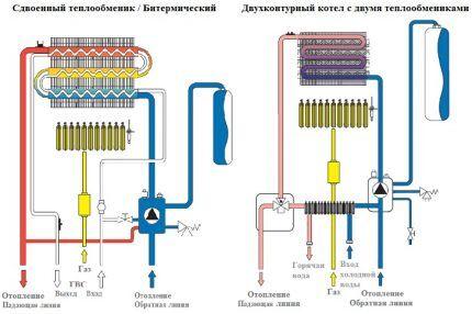 Проточный принцип нагрева воды