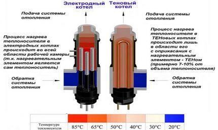 Сравнение нагрева в электродном и ТЭНовом котле