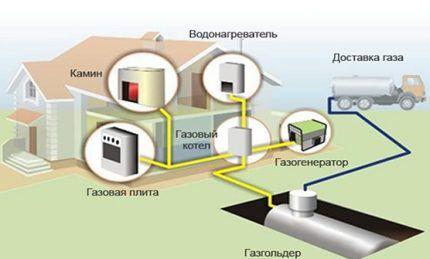 Схема монтажа газгольдера