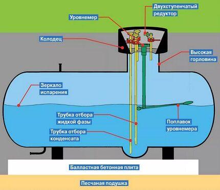 Схема устройства мини газгольдера для дачи