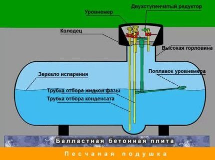 Емкость газгольдера