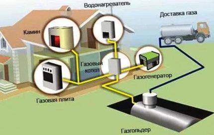 Автономное газоснабжение с газгольдером