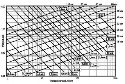 График для определения потери напора в системе