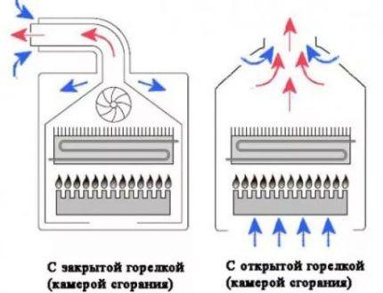 Схема закрытой и открытой камер сгорания