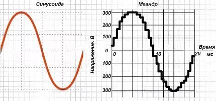 Синусоида при работе гелиосистемы с инвертором